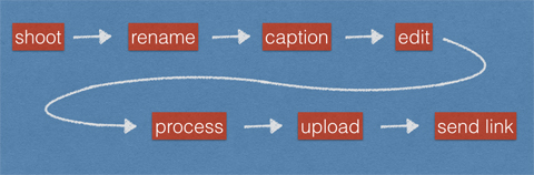 Flowchart showing Tim Gander's workflow for client photography